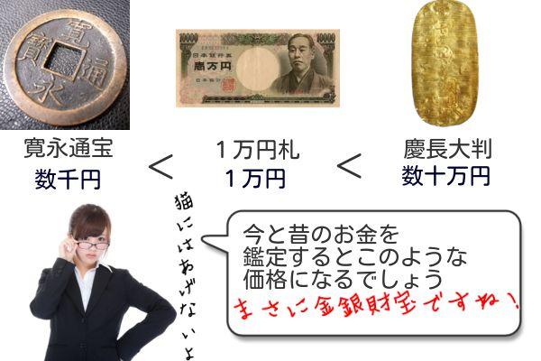 昔のお金の価値昭和以前の貴重品