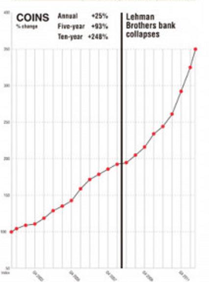 ナイトフランク投資レポートグラフ