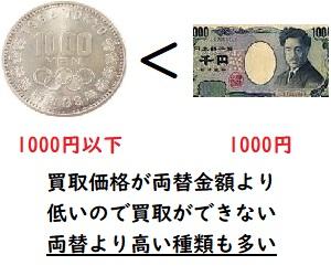 記念硬貨の両替と買取の実例